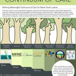 Maine Youth Justice Continuum of Care