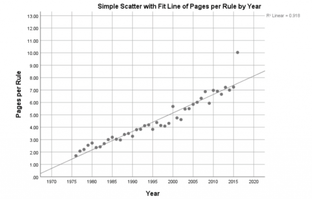 Simple Scatter with Fit Line of Pages Per Rule by Year