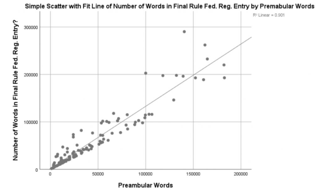 Simple Scatter with Fit Line Number of Words in Final Rule