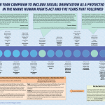 The 28 Year Campaign to Include Sexual Orientation as a Protected Class in the Maine Human Rights Act and the Years that Followed